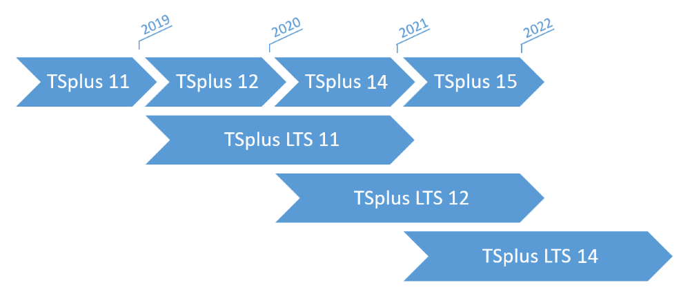 TSplus lifecycle